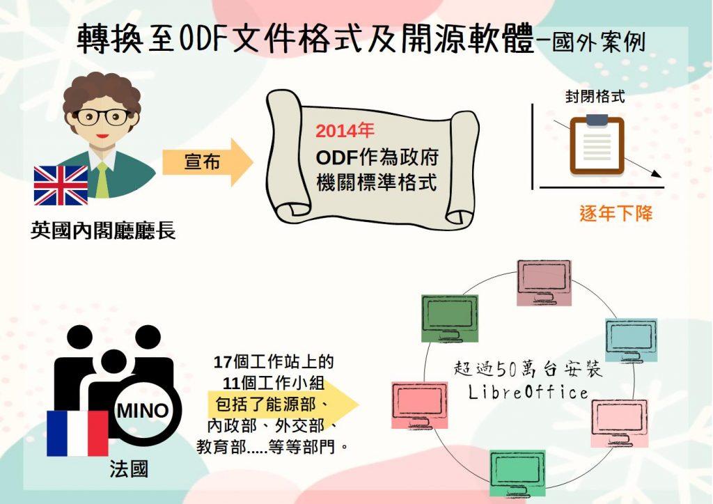ODF案例