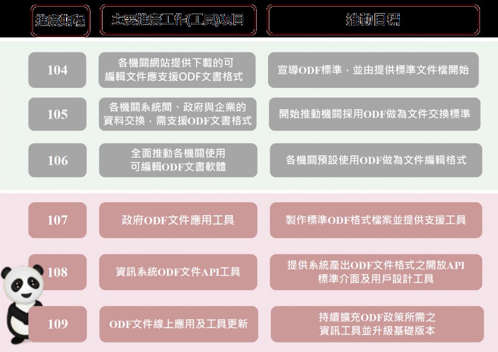 政府推動ODF