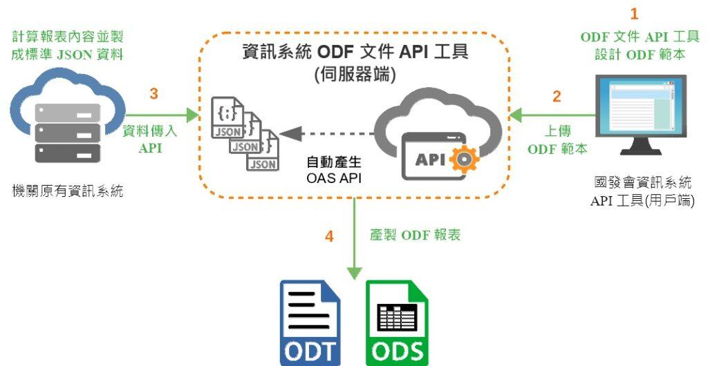 ODF API 介紹 ODF API 使用情境 ODF API 技術教學